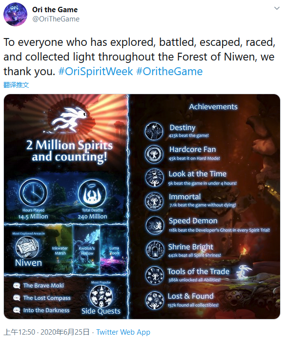 《奥日与萤火意志》玩家数破200万 七千猛士一命通关