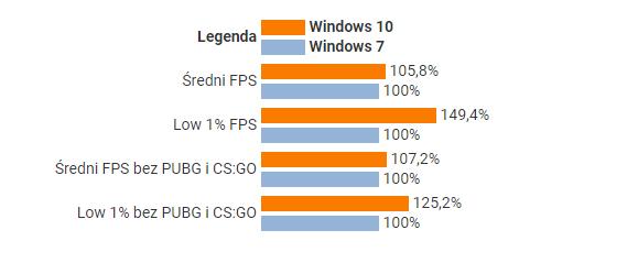 是时候放弃Win7了 Win10游戏性能领先最多49%