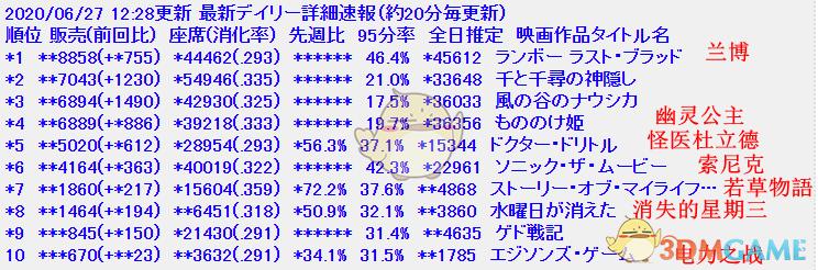 千与千寻再发威!日本电影周末票房榜吉卜力3部旧作再次霸榜