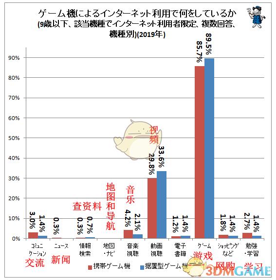 日本9岁以下儿童利用游戏机连接网络社调公开 2岁就开始了