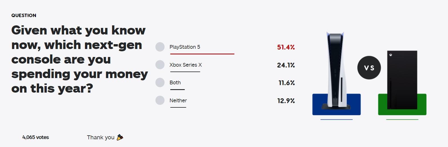 IGN发起新投票:次世代主机的购买选择 大家会怎么买?
