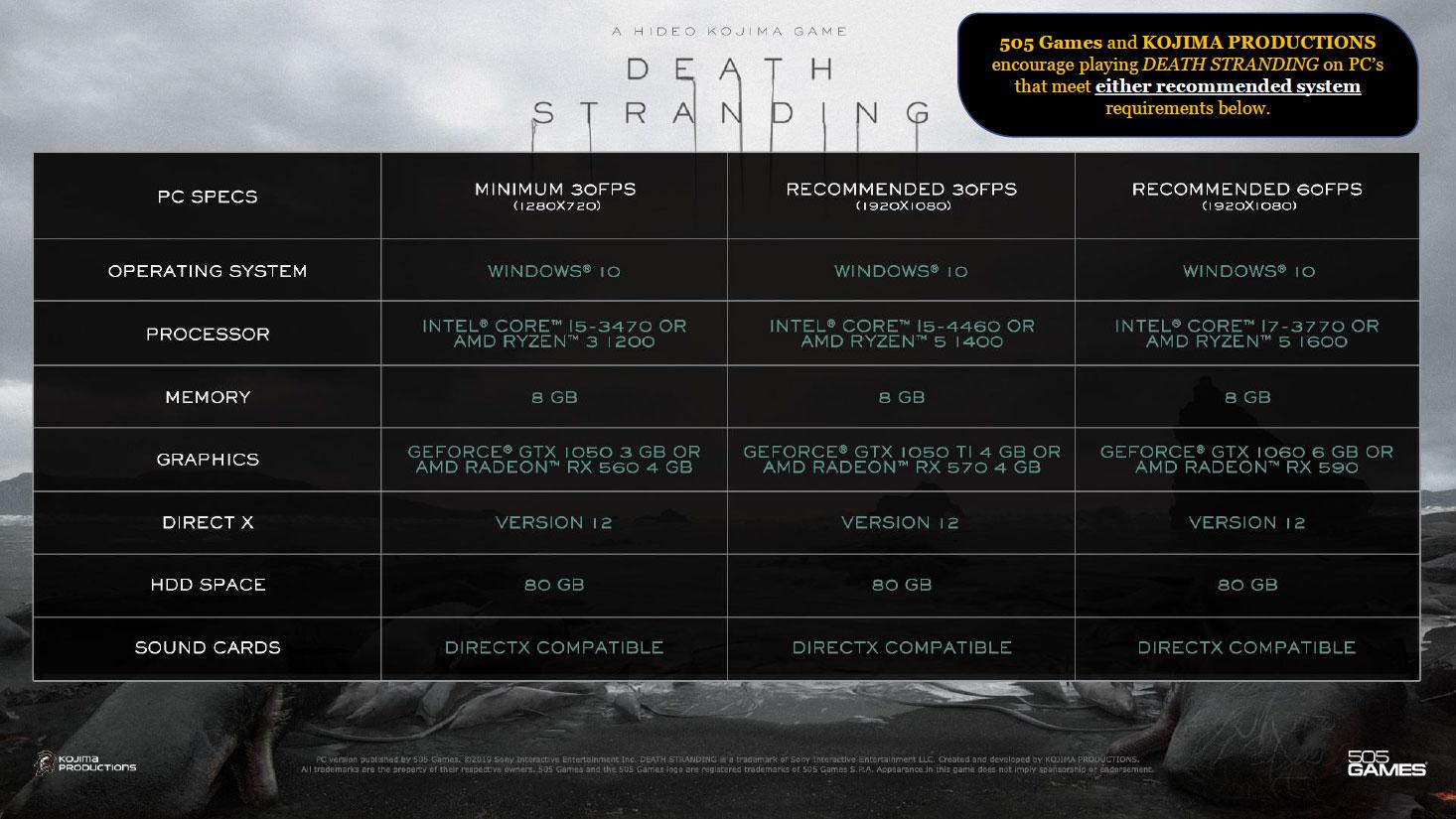 《死亡搁浅》PC优化很棒 2060/5700XT稳定4K/60帧