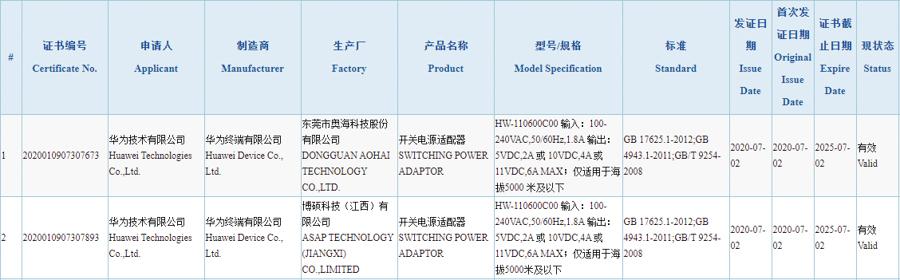 华为全新66W快充已认证 或不会成为标配