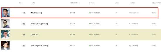 腾讯股价创新高:马化腾身家首次突破600亿美元 约等于网易市值