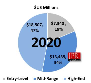 受疫情推动 2020年PC游戏硬件市场将上涨10.3%