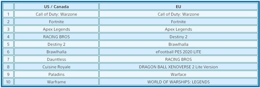 《最后的生还者2》登顶欧美6月PS4下载榜冠军