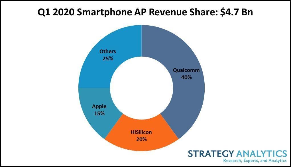 智能手机处理器收入排名:高通40%份额一骑绝尘 海思苹果紧随其后