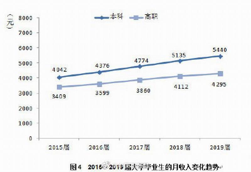 2019届中国本科毕业生平均月收入5440元 你达标没?