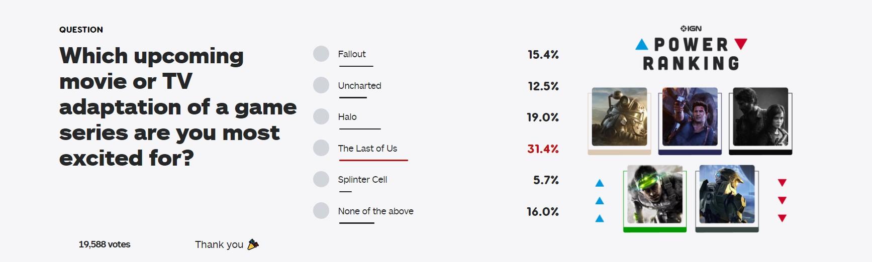 IGN新投票:你最期待哪款游戏改编影视作品?美末登顶