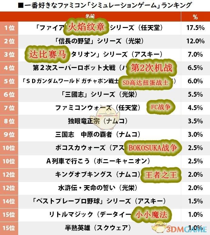 日媒评选《最喜爱的红白机战略游戏》 第一位实至名归