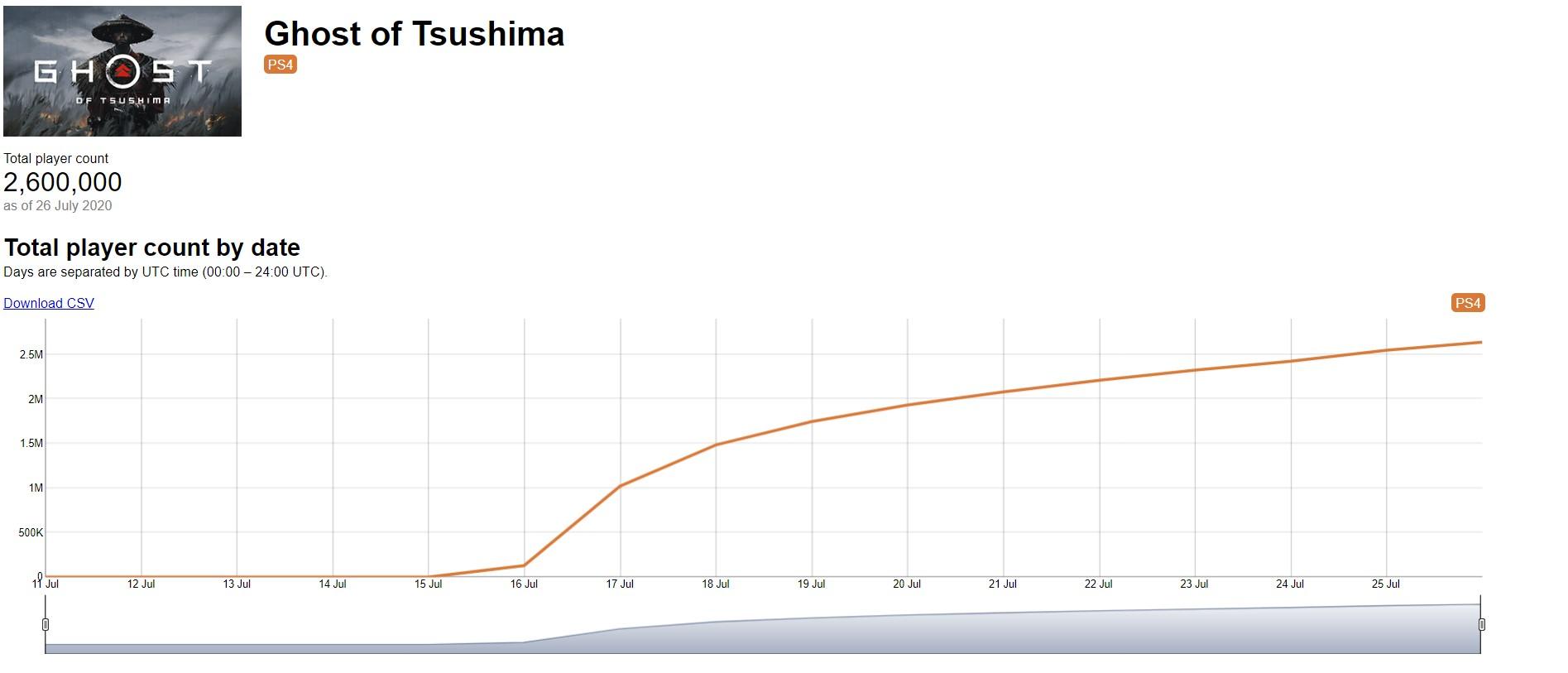 《对马岛之鬼》发售10天玩家达260万 人数仍在上涨