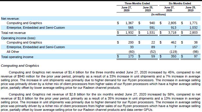 AMD财报:营收增加45% CPU卖到涨价 GPU拖后腿