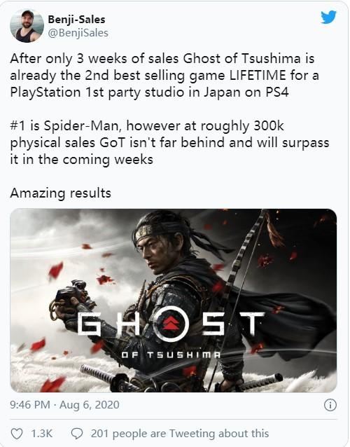 分析师:《对马岛之鬼》在日本PS4第一方游戏销量第二