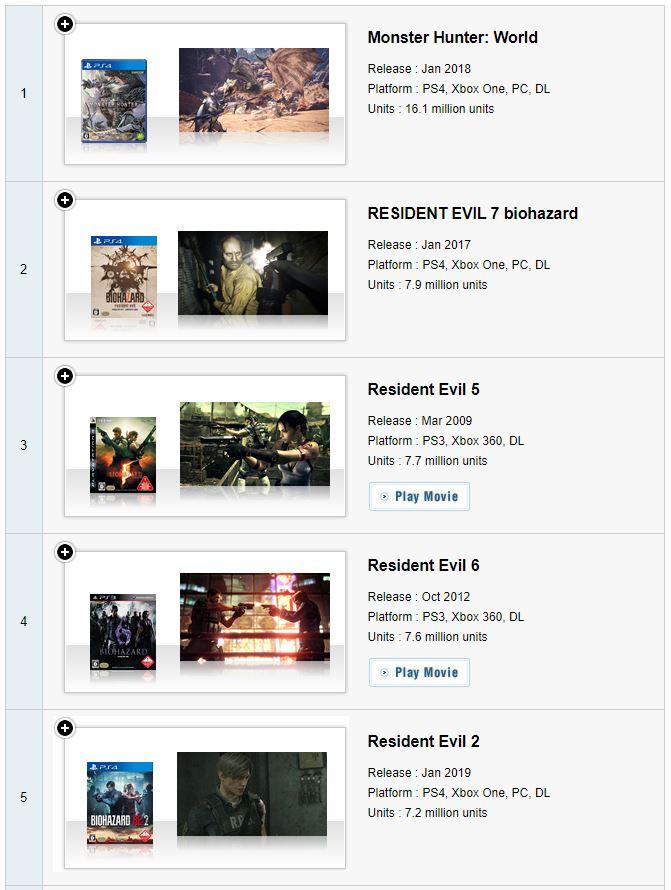 卡普空百万销量游戏榜更新 《生化危机》系列总销量破亿