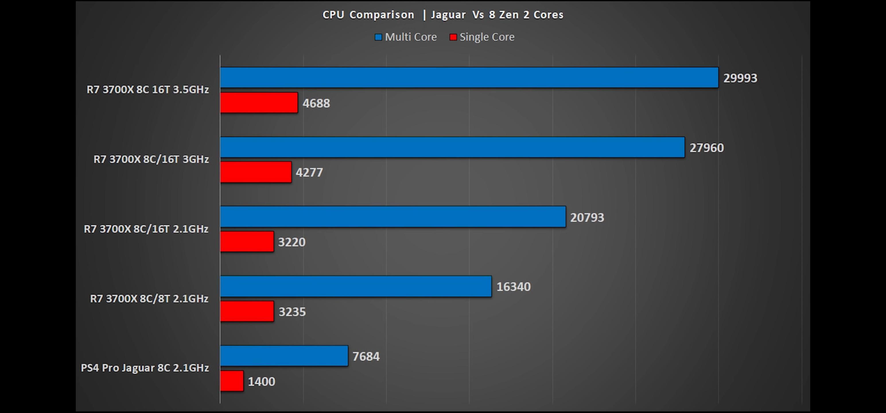 模拟测试:PS5的CPU性能为PS4的4倍