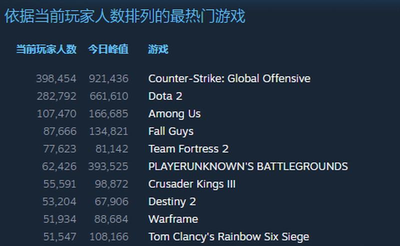 《Among Us》Steam人数峰值16万 与糖豆人展开角逐