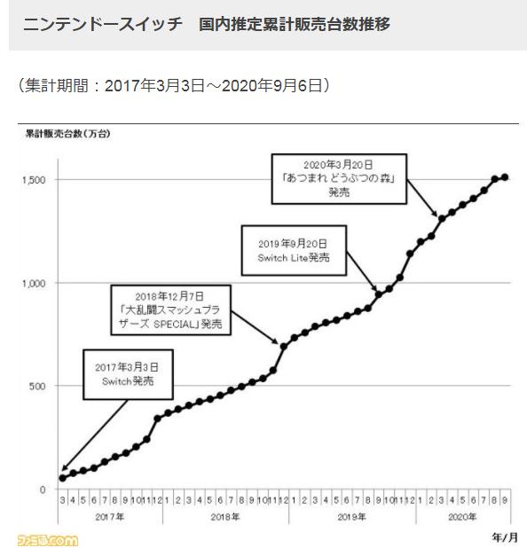 Switch总销量日本地区突破1500万 历时3年6个月