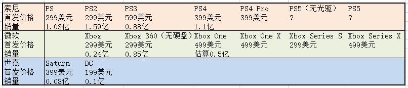 微软299美元的XSS,能够复制索尼PS的胜利吗?