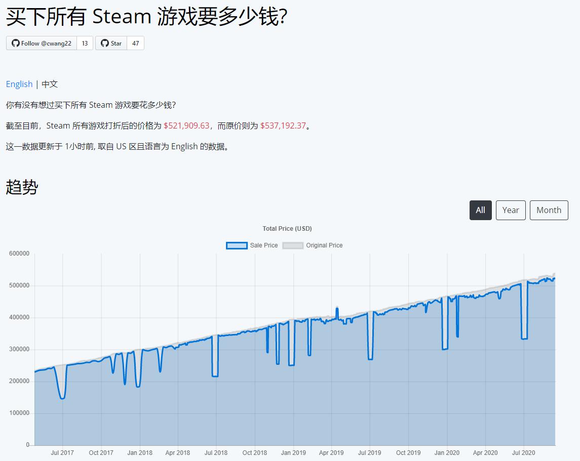 买下Steam上所有游戏要多少钱?需要人民币367万元