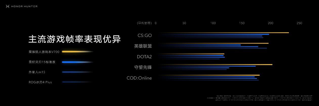售价7499元起 荣耀猎人游戏本V700将于27日零点首销