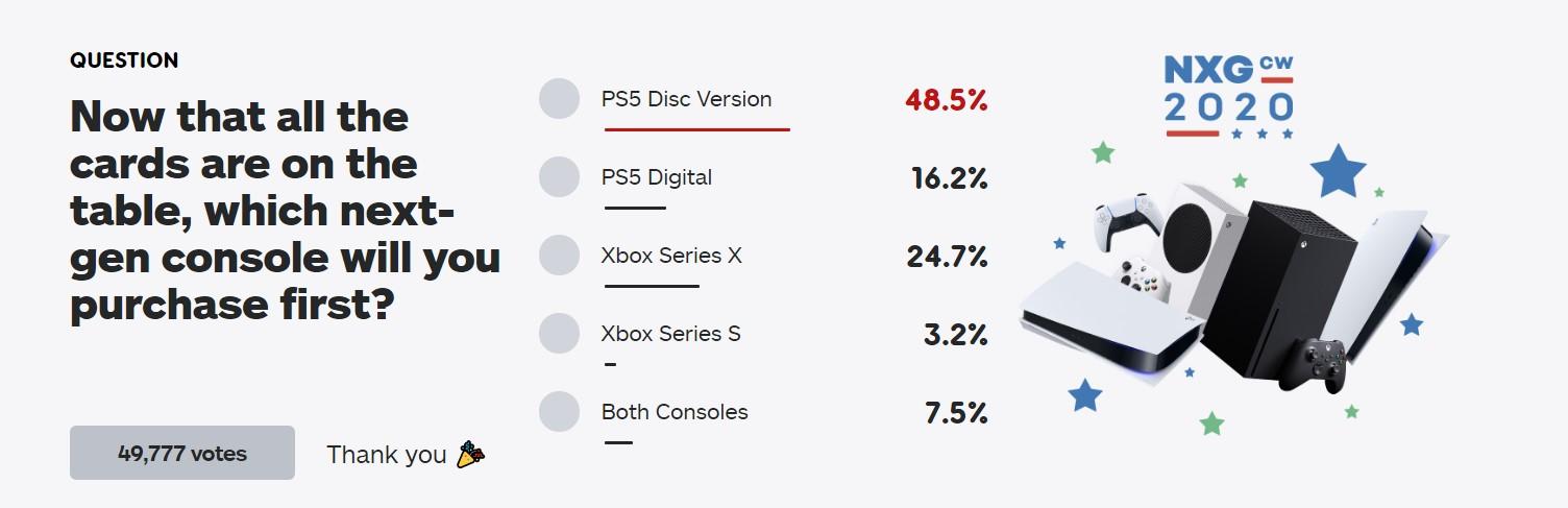 IGN新投票:4款新主机你买哪台?光驱版PS5无悬念