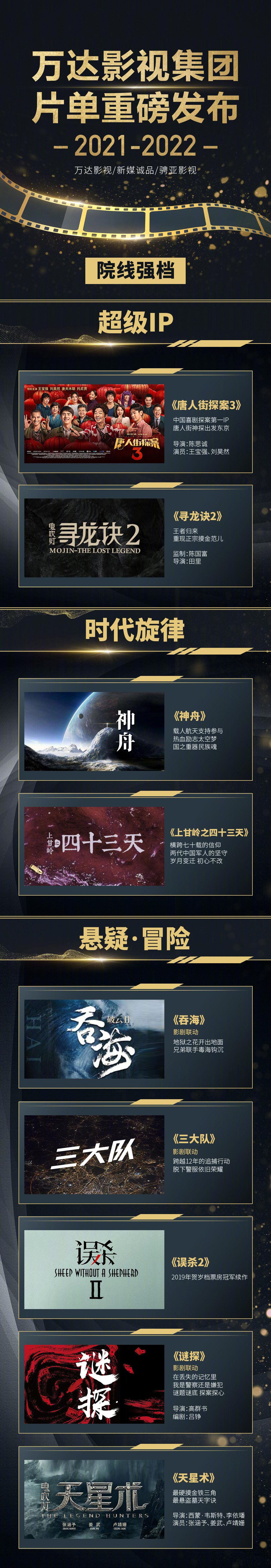 万达影视发布2021-2022年度片单 包含《唐探3》《寻龙诀2》等
