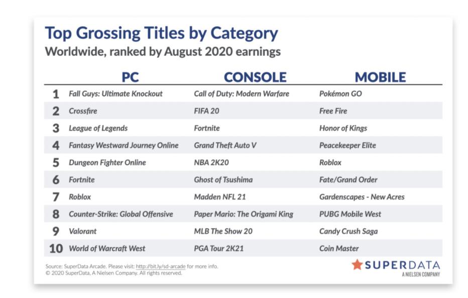 《地平线:零之曙光》PC版首月销量超70万套 几乎和《巫师3》持平