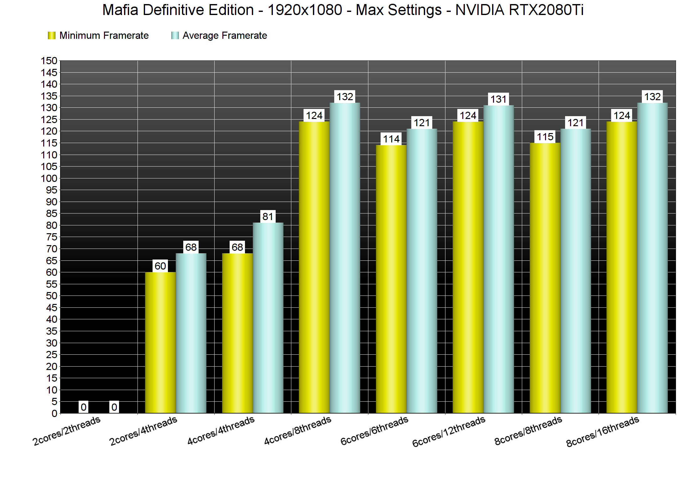 《四海兄弟:最终版》PC版性能分析:一次精彩的重制