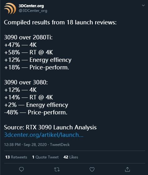 3090测试结果汇总:25%价格增长换来47%性能提升