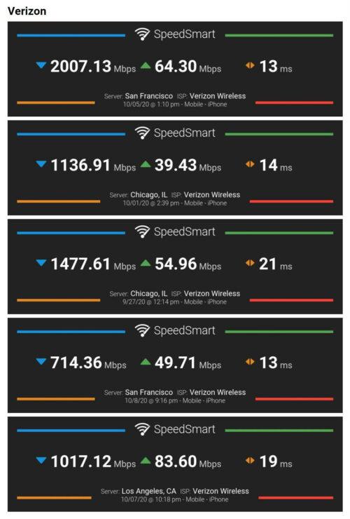 iPhone 12 5G第三方实测数据公布 最高可达2Gbps的下载速度