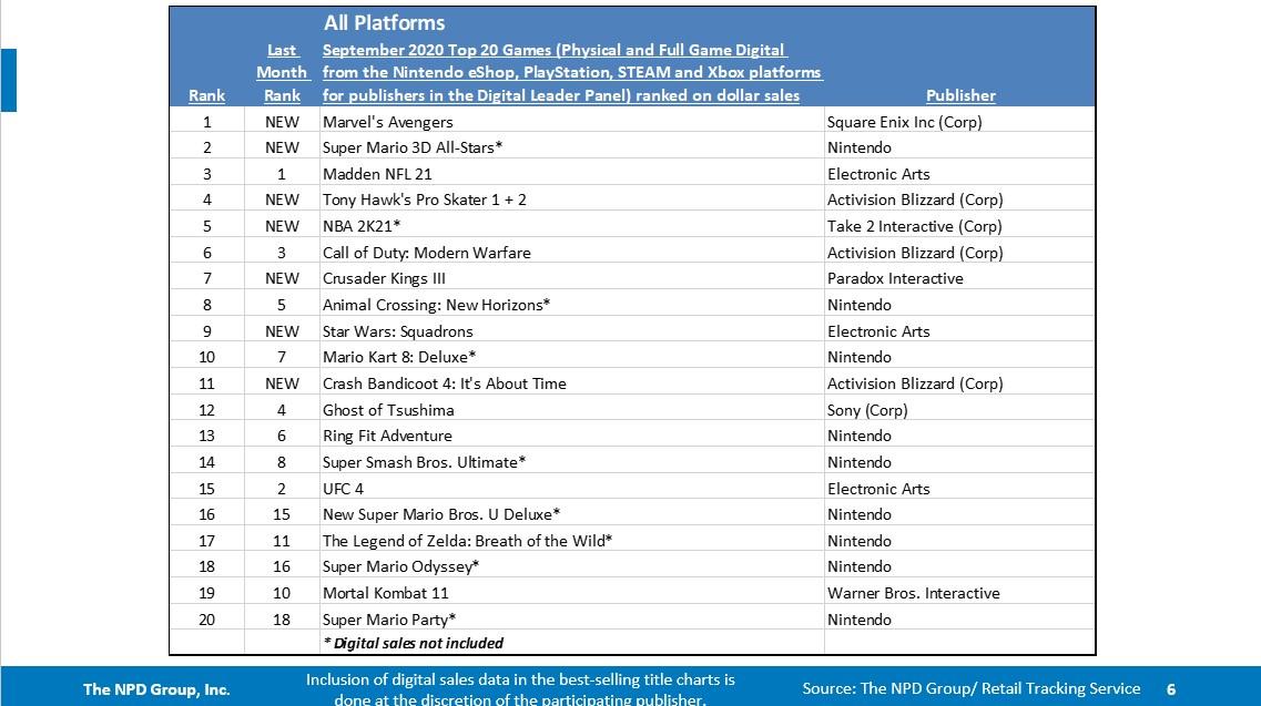 9月北美销量排行榜:《漫威复仇者联盟》排名第一