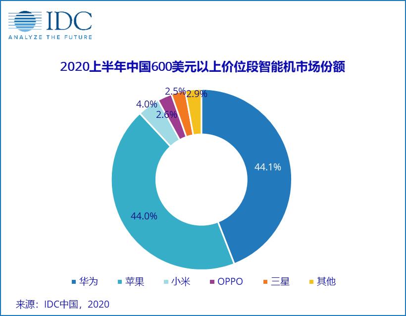 今年上半年国内高端手机市场份额:华为苹果占