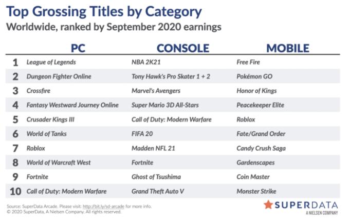 《超级马里奥3D合集》九月份数字销量达180万套