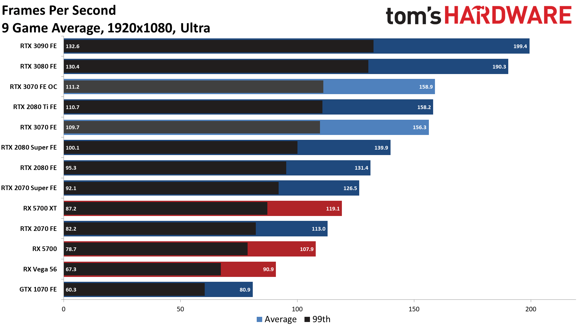 RTX 3070第三方游戏跑分测试 非常接近2080Ti