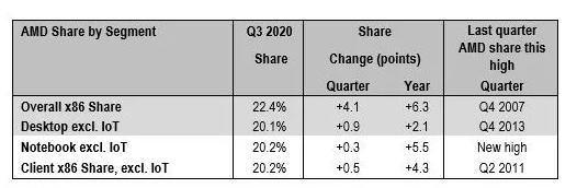 AMD到达2007年以来商场比例最高点 Zen 3还将持续改写记录
