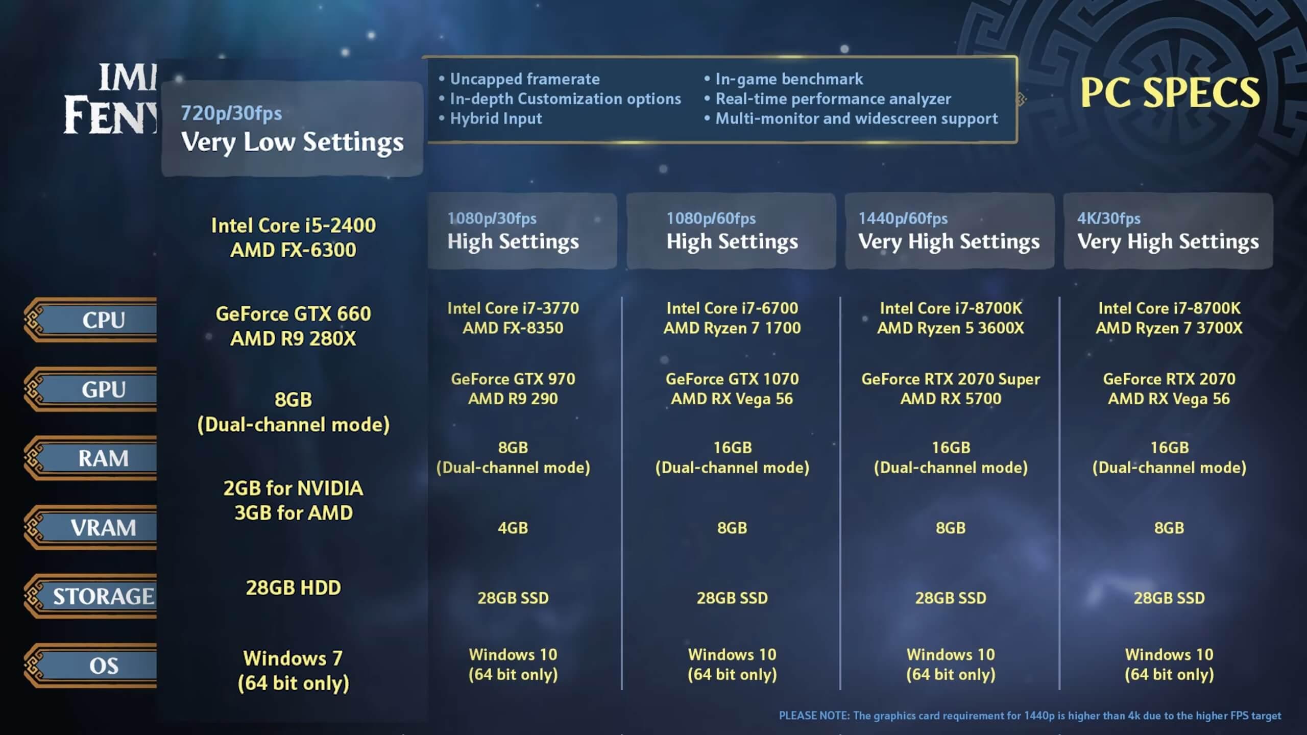 《渡神纪:芬尼斯崛起》PC配置需求 GTX2070爽快运行