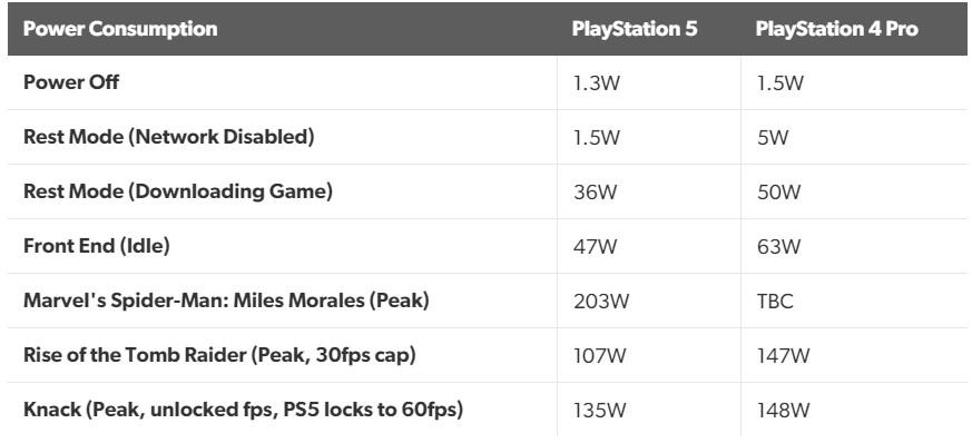 PS5与PS4 Pro、2070s、2080s等功耗对比 峰值200W