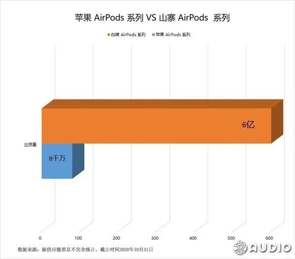 山寨AirPods2020年出货量已达6亿副 是正版的七倍