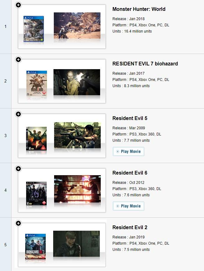 卡普空百万销量榜更新 《怪猎国际》1640万套居首、《生化7》第二
