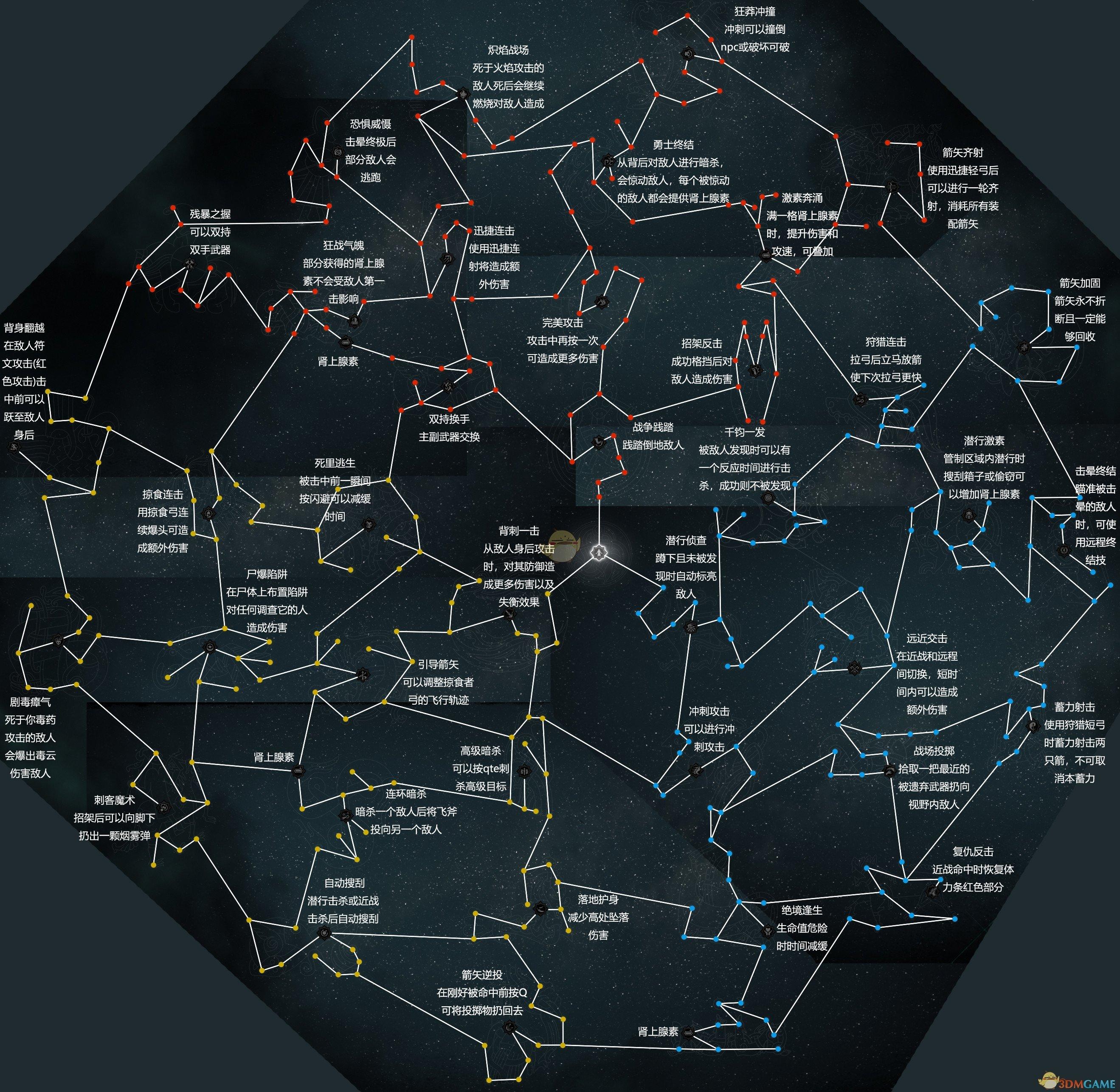 《刺客信条:英灵殿》全技能作用效果图解