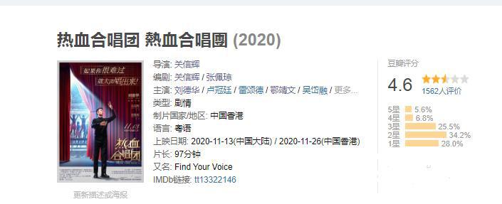 《热血合唱团》开分仅4.6 刘德华新作口碑受争议