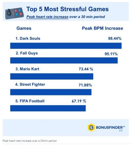 国外研究:《黑暗之魂3》《糖豆人》是最具压力的游戏