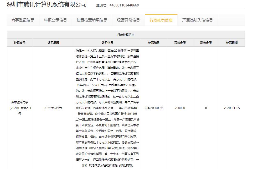 腾讯被处罚20万元:发布虚假广告 使用绝对化用语