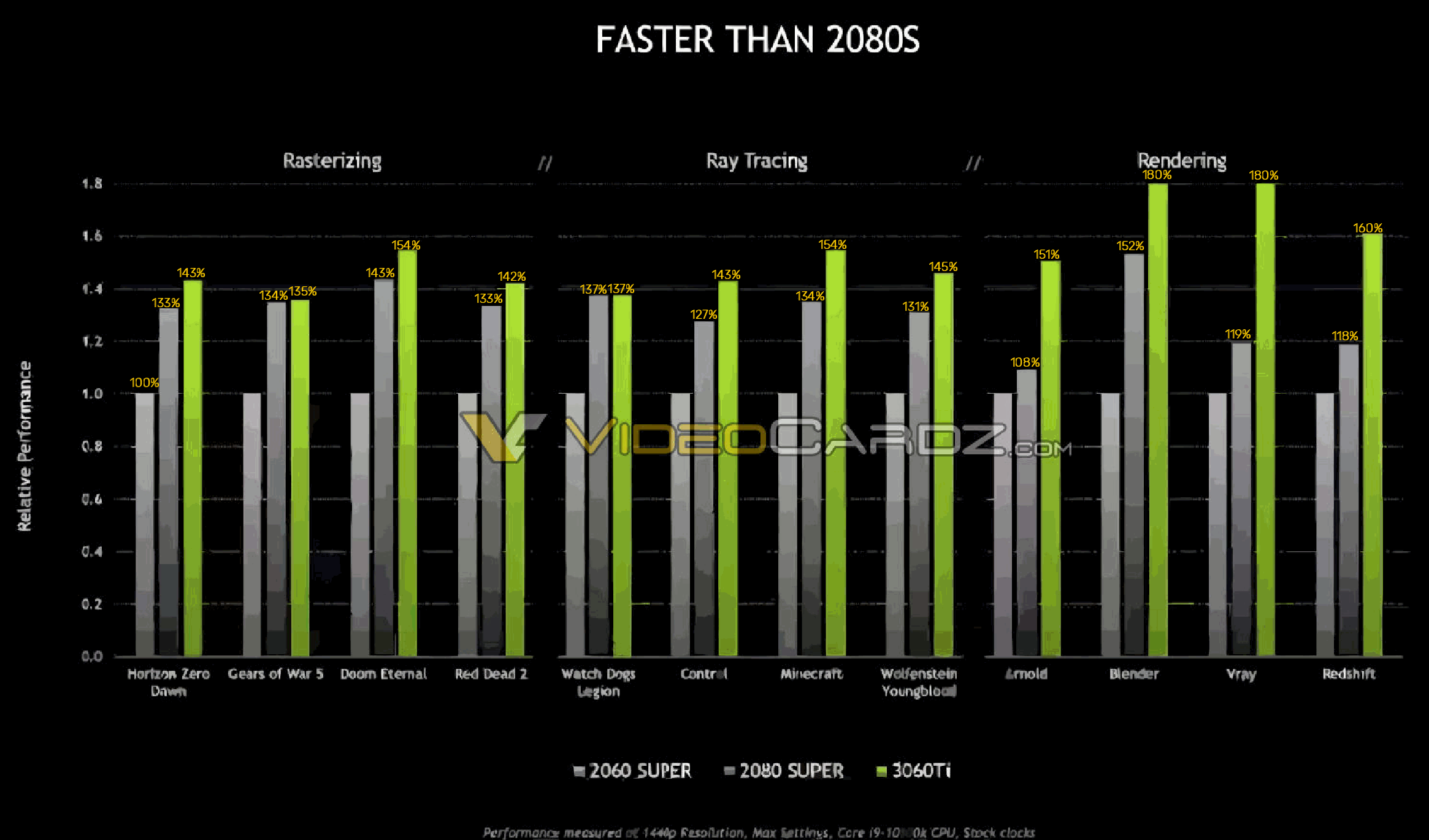RTX 3060 Ti性能泄露 比2080 SUPER更快