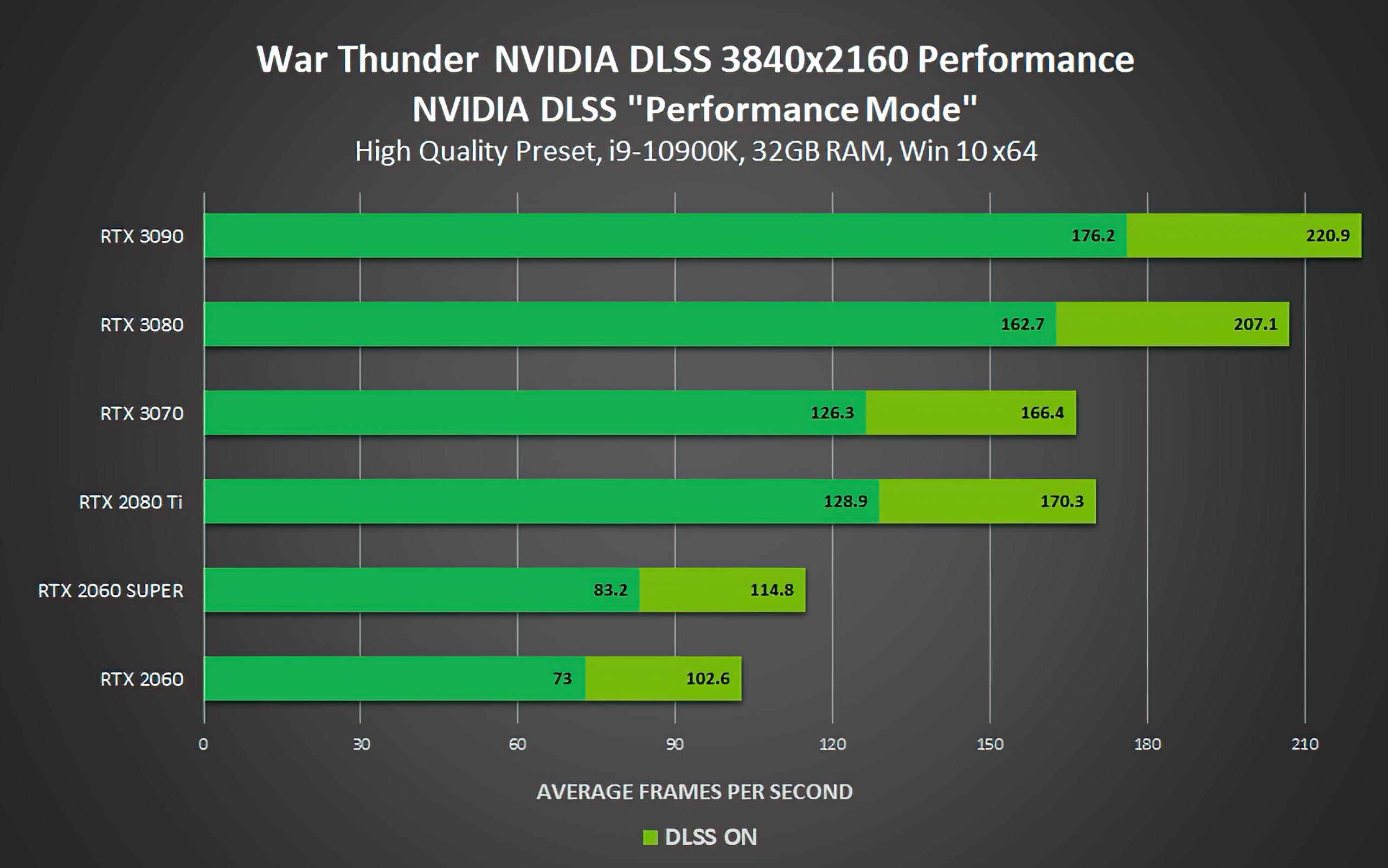 DLSS立大功 3090玩《使命召唤17》帧数提升85%