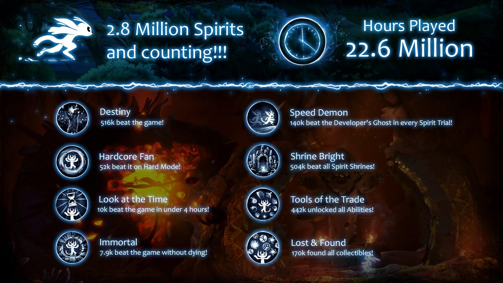 《精灵与萤火毅力》成果数据更新 7900名玩家一命通关
