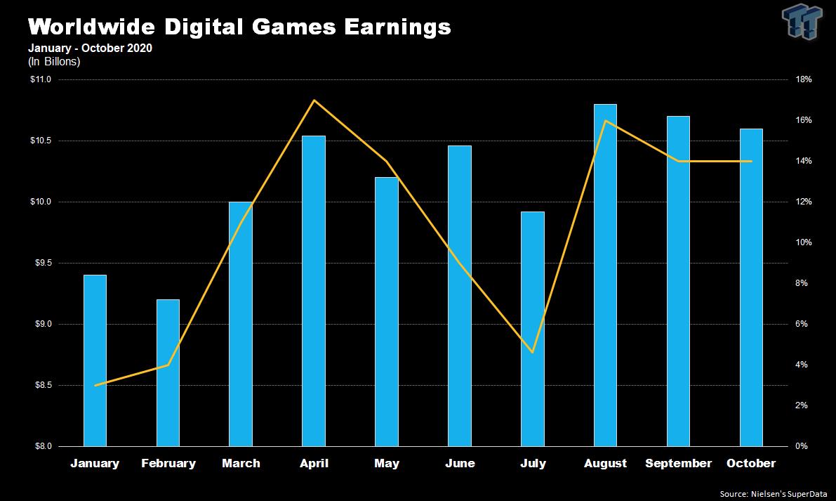 SuperData十月电子游戏销售数据 《原神》收入最高