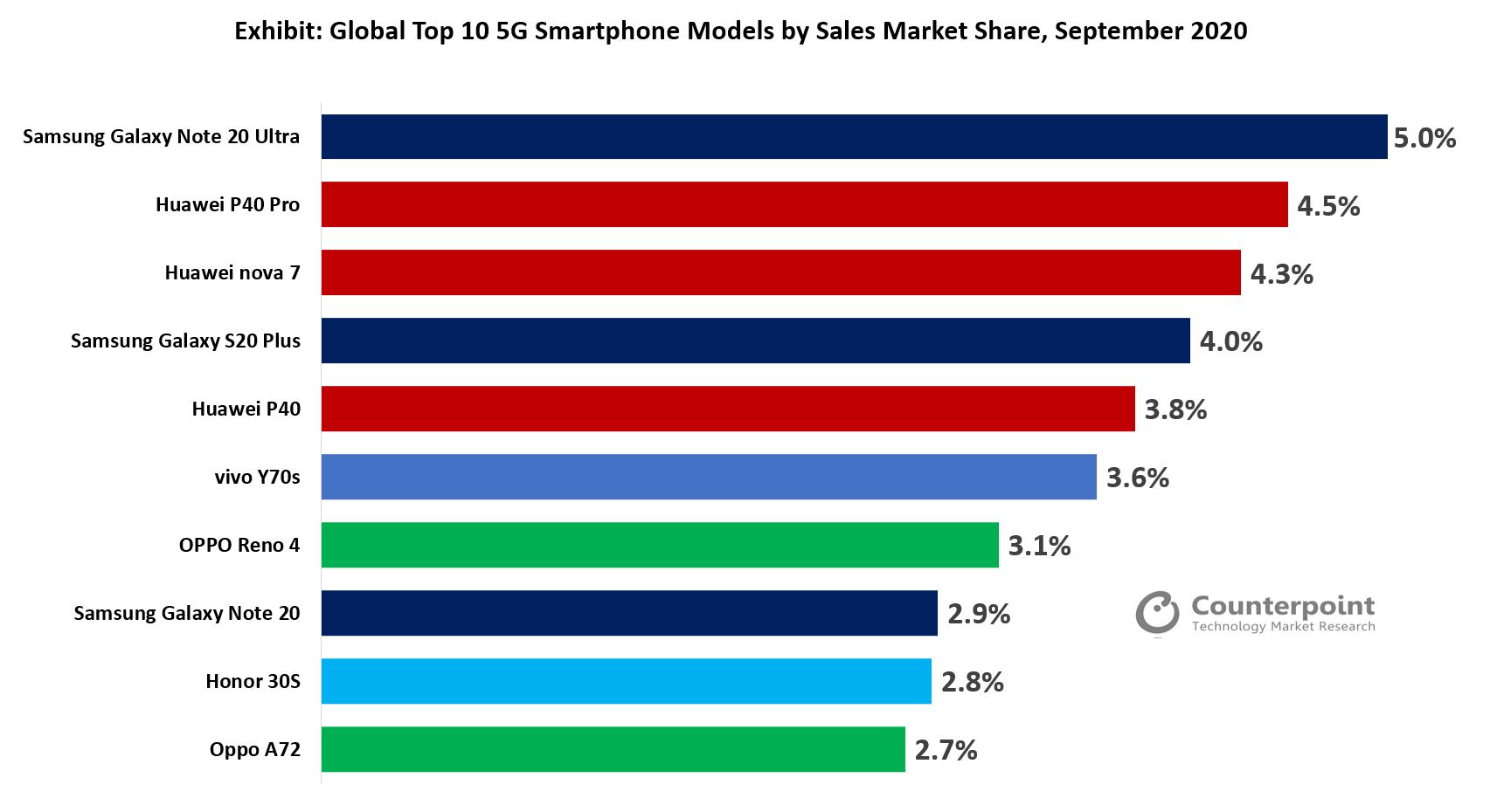 华为三星包揽全球9月5G机型畅销TOP5 TOP10中7款国产