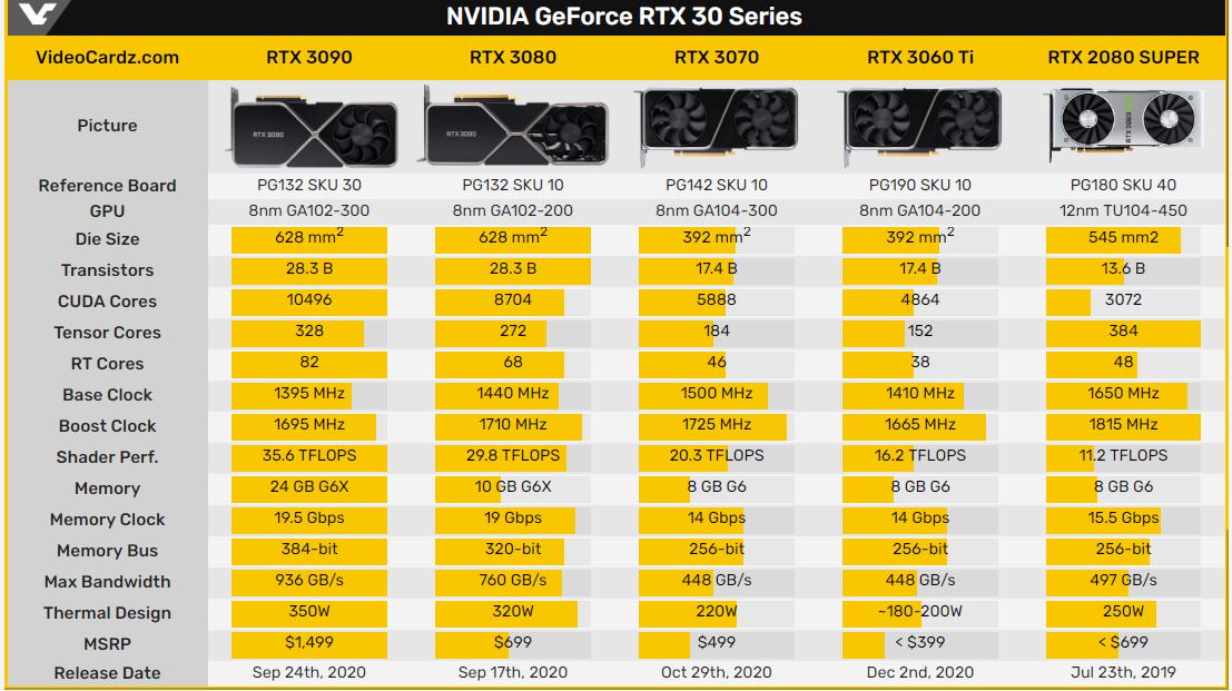 RTX 3060 Ti FE公版谍照曝光:目前最便宜安培显卡