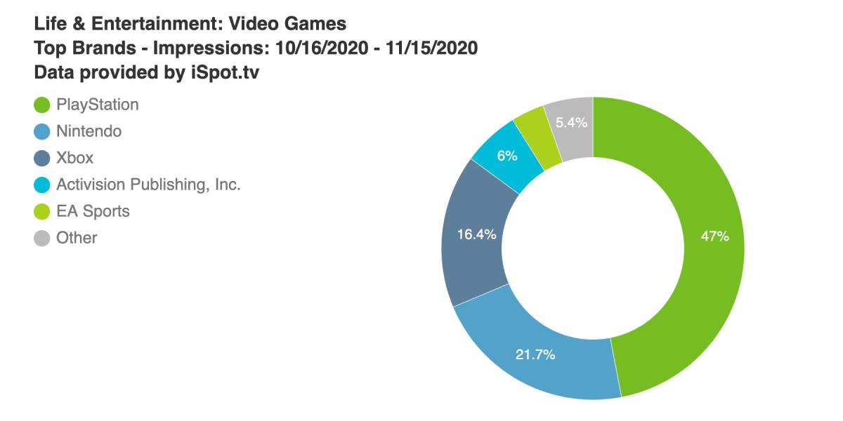索尼PS电视广告在美国的曝光量是Xbox的3倍